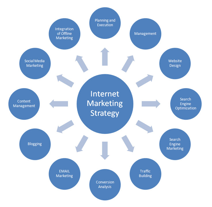 Different ways to create your internet marketing social speak different ways to create your internet marketing wajeb Image collections