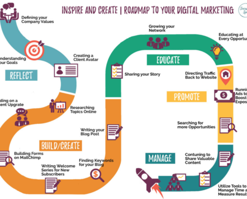 Roadmap to digital marketing